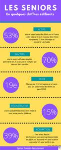Infographie-travailleurs-Seniors-France_Le-Mag-Coup-de-Pouce
